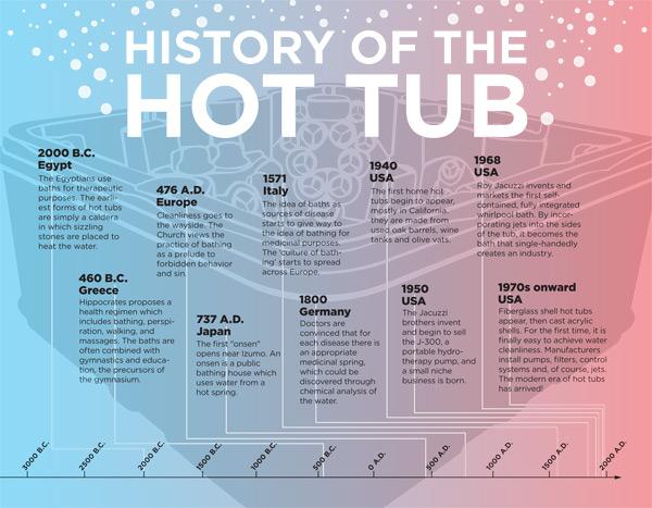 hot tub history timeline