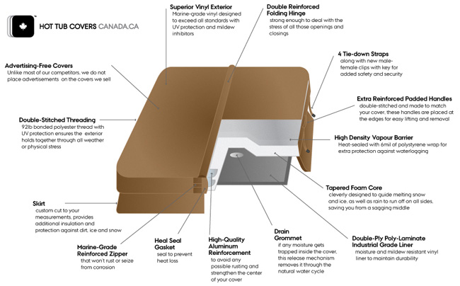 anatomy of a hot tub cover